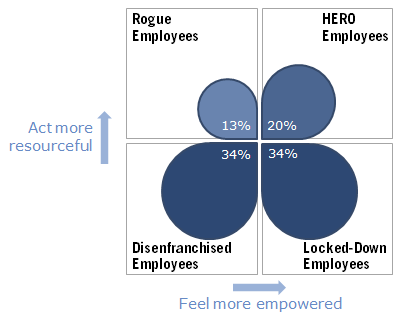 The HERO Index assesses employees' readiness to contribute on two axes: Do they feel empowered, and can they act resourceful? We analyze employees on these scales by industry and job description.