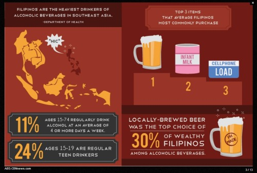 pinoytumblr:  FILIPINOS AND THE BOOZE ABS-CBN News gathered some interesting facts on Filipinos and their love affair with alcohol. Click on the image to see the rest of the infographic. (via elvino)