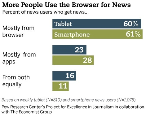 An overwhelming majority of Americans using tablets and smartphones read news from websites as opposed to apps. The majority of those who prefer using apps are iPad users while those who prefer the web are split nearly equally between iOS and Android. Those who use apps read more news, are more engaged, more involved, and more willing to pay for news as opposed to web users.