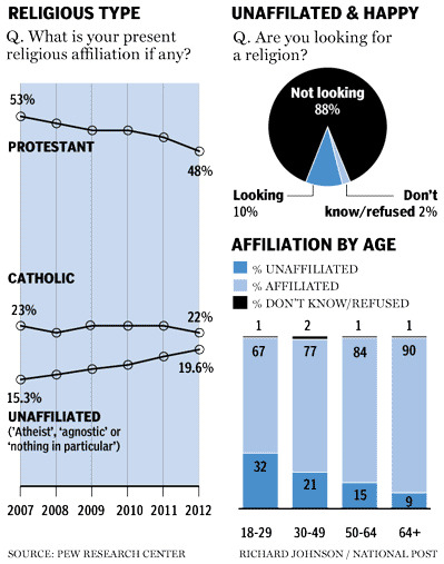 nationalpost:  Rise of the atheists: U.S. Protestants lose majority status as church attendance fallsFor the first time in its history, the United States does not have a Protestant majority, according to a new study.One reason: The number of Americans with no religious affiliation is on the rise.The percentage of Protestant adults in the U.S. has reached a low of 48 per cent, the first time that Pew Forum on Religion & Public Life has reported with certainty that the number has fallen below 50 per cent. The drop has long been anticipated and comes at a time when no Protestants are on the U.S. Supreme Court and the Republicans have their first presidential ticket with no Protestant nominees.