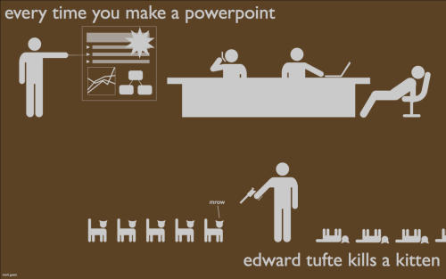 The importance of data visualisation - Edward Tufte