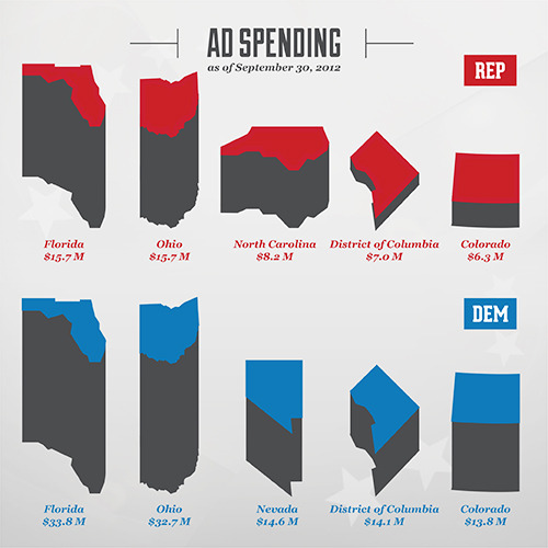 The Obama campaign has spent about two-and-a-half times as much on advertising as the Romney campaign. CNN: Candidate profiles and stats
