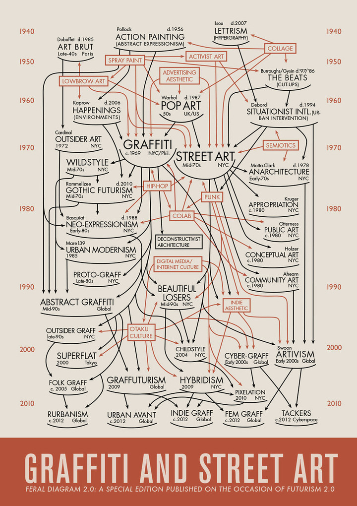 GRAPHIC OF THE DAY: A Flow Chart That Proves Street Art is Fine Art