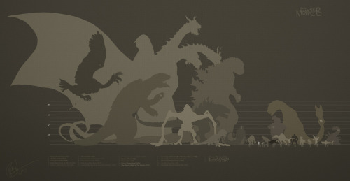 Movie Monster Size-Chart by lord-phillockThis is pretty awesome.