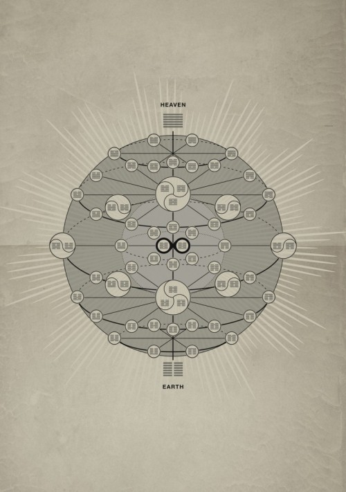"I Ching infographic I Ching Spherical (2009), Michael Paulkner  ""I found a template for this work in an interesting passage researching the Mathematical connections between Hesiod's ""Theogony"" and the I-Ching. This is really heavy stuff and i don't know too much about it, but it looks quite cool and has some great cosmic mystery in it. As far as I found out, it's a spherical structure constructed from the 64 hexagrams of the ancient I Ching, and as such, it represents the Chinese cosmology in the mythical past. The spherical arrangement clearly represents the unity and the completeness of the world. It's all about Yin and Yang. I also found some interesting links:adamapollo.info/sacred_knowledge/i-ching/www.i-ching.hu/en.wikipedia.org/wiki/I_Ching 2012-freaks will also watch this:The I-Ching and Time Wave Zero (History Channel)"""