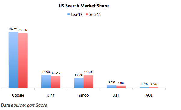 Sadly, Yahoo experienced another month of decline — to its lowest market share in memory.