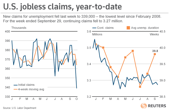 "The number of Americans filing new claims for unemployment benefits fell sharply last week to the lowest level in more than four and a half years, according to government data on Thursday that suggested improvement in the labor market. The news could help President Barack Obama in his tight race for re-election on November 6 against Republican challenger Mitt Romney, who says Obama has mishandled the economy. But a second report released on Thursday hinted at weaker U.S. and global demand. The U.S. trade deficit widened in August to $44.2 billion, as U.S. goods exports fell for the fifth consecutive month and imports declined fractionally. Initial claims for state unemployment benefits fell 30,000 to a seasonally adjusted 339,000, the Labor Department said. It was the lowest number of new claims since February 2008, about a year before Obama took office in the midst of the global financial crisis. READ ON: Jobless claims fall to lowest in four and a half years UPDATE: The Wall Street Journal reports the following: The Labor Department factors this trend into its seasonally adjusted figures. But last week, a Labor economist said one ""large"" state didn't report additional quarterly figures as expected, accounting for a substantial part of the decrease. The official wouldn't disclose which state, but said it would be released with next week's report as usual. In other words, this data is incomplete."