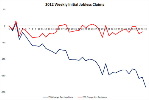 YTD jobless claims changes they report in the media vs. YTD jobless claims changes after they are revised to accuracy. BIG difference.