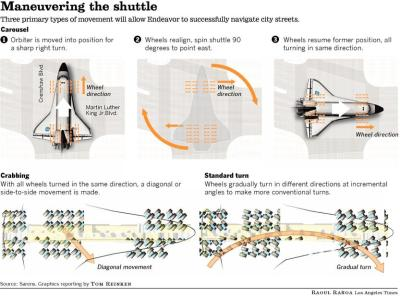 itsfullofstars:  Space Shuttle Endeavour's path through LA:   Full details on where and when to see it, street closures According to the LAPD, the best locations for viewing the shuttle will be during a planned celebration at the Inglewood Forum parking lot, at the intersection of Crenshaw Blvd. and Martin Luther King Jr. Blvd. at the Baldwin Hills Crenshaw Plaze and during a transition period at Bill Robertson Lane at Exposition Park. Here are the details of Endeavour's route, though the times are only an approximation, according to the LAPD. The Endeavour leaves the United Airlines hangar at 11:30 p.m. Thursday night, Oct. 11. The shuttle heads down LAX Taxiway E17. 12:30 a.m. Friday: It then moves down a service road to LAX Gate A1A. 2 a.m.: Northside Pkwy. to Lincoln Blvd. 2:30 a.m.: S. McConnell Ave. to La Tijera Blvd. 3:30 a.m. to 4:15 a.m.: La Tijera Blvd. to Drollinger Parking Lot. The shuttle then switches transporters from a narrow to a wide configuration. 1:30 p.m.: The shuttle exits the parking lot and heads on Sepulveda Eastway to Manchester Blvd. 2 p.m.: Manchester Blvd. to Osage Ave. 2:45 p.m.: Osage Ave. to S. Glasgow Ave. 3:15 p.m. to 4:15 p.m.: S. Glasgow Ave to La Cienega Blvd. From 4:15 p.m. to 6:30 p.m., the shuttle will be set on dollies. 10 p.m.–10:15 p.m.: The shuttle crosses the Manchester Bridge. After that, the front end of the orbiter will be placed on SPMTs, or self-propelled modular transporters, which are platform vehicles with giant wheels on the bottom. They're used to transport very large objects — like a space shuttle. That will take until 11:55 p.m., then from 12:05 a.m. Saturday until 1:30 a.m., the back end will be put on SPMTs. S. Ash Ave. to Inglewood Ave. Grevillea Ave. to East Hillcrest Blvd. 8 a.m.: East Hillcrest Blvd. to South Prairie Ave. 9 a.m.: South Prairie Ave. to Crenshaw Dr.  10 a.m.: Crenshaw Dr. to Crenshaw Blvd. 11 a.m.: Crenshaw Blvd. to W. 79th St. 11:30 a.m.: W. 79th St. to West Florence Ave. 12 p.m.: W. Florence Ave. to W. Slauson Ave. 12:45 p.m.: W. Slauson Ave. to W. Vernon Ave. 1:30–2 p.m.: W. Vernon Ave. to MLK The shuttle transporters will then be shifted back from a wide configuration to a narrow configuration, from 2:30 to 4 p.m. 4 p.m.: MLK to Olmsted Ave. 5 p.m.: Omsted Ave. to 4th Ave. 5:45 p.m.: 4th Ave. to Western Ave. 7:15 p.m.: Western Ave. to S. Normandie Ave. 8:00 p.m.: S. Normandie Ave. to Bill Robertson Ln. 8:30 p.m.: Bill Robertson Ln. to the California Science Center Pavilion Ramp. The shuttle is scheduled to arrive at 9 p.m. Saturday, Oct. 13. Friday street closures include: Lincoln Boulevard between Sepulveda Boulevard and Manchester Avenue Westchester Parkway between Sepulveda Boulevard and Airport Boulevard La Tijera between Sepulveda Boulevard Manchester Avenue Manchester Avenue between La Tijera Boulevard and Crenshaw Drive (City of Inglewood) Saturday street closures include: Manchester Boulevard between (Inglewood Forum) and Crenshaw Drive Crenshaw Drive between Manchester Boulevard and Crenshaw Boulevard Crenshaw Boulevard between Manchester Boulevard and Martin Luther King Boulevard Martin Luther King Boulevard Between Crenshaw Boulevard Figueroa Avenue