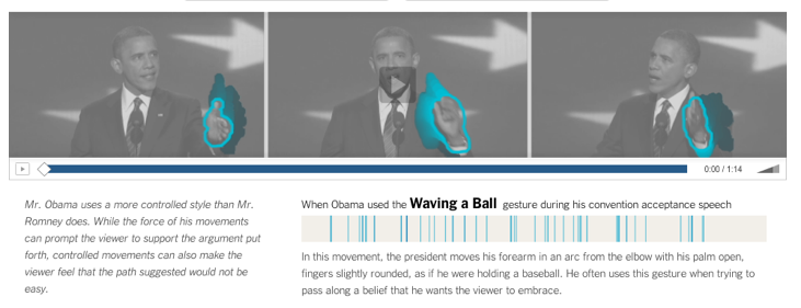 Analyzing Presidential Candidate's Body Language  The New York Times recently examined the body language of the US presidential candidates Barack Obama and Mitt Romney. For the motion capture and gesture recognition they partnered with experts in movement analysis from the the NYU Movement Lab.  Related: Follow tonight's Vice-Presidential Debate on Sunlight Live at 9pm EST.