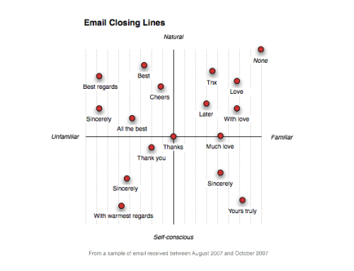 explore-blog:  What your email sign-off says about your relationship with the recipient.