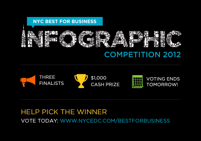 Tomorrow's the last day to vote for your favorite NYC Best for Business infographic! Take a look at the three NYC Best for Business finalists and make your choice.