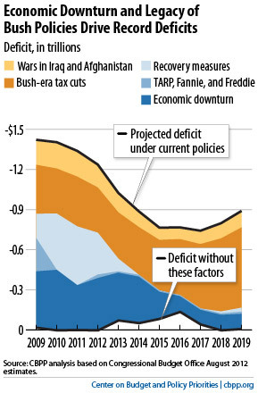 (via Off the Charts Blog | Center on Budget and Policy Priorities | What's Driving Projected Deficits?)