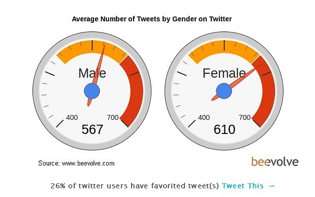 techspotlight:  (via Average Twitter user is an an American woman with an iPhone and 208 followers - Telegraph)