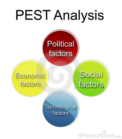 Sample Pest Analysis Inflection Point Analysis Competitive