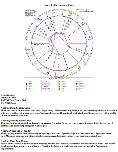 Astrological weather for October 12, 2012