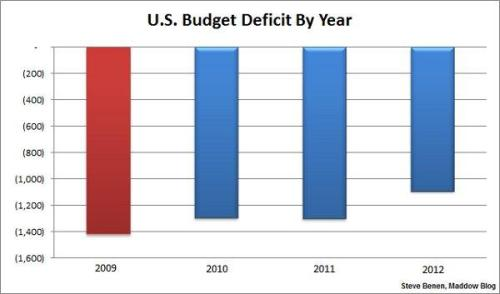 (via U.S. budget deficit shrinks by over $200 billion, reaches 4-year low - The Maddow Blog)