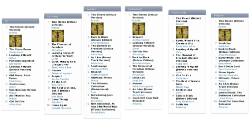 @4everbrandy's Two Eleven is #1 in the R&B album iTunes charts in 6 European countries! via Niiko [BrandySource]