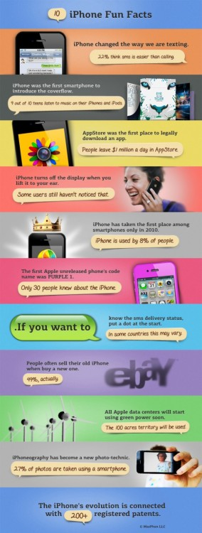 (via INFOGRAPHIC : 10 iPhone Fun Facts)