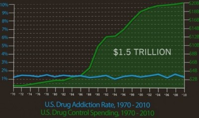azspot:  Everything You Need To Know About the War on Drugs  Legalize it!  This does not even take into account the amount spent in Afganistan where the Taliban is mostly funded by poppy.   This is the same stupidity of prohibition.