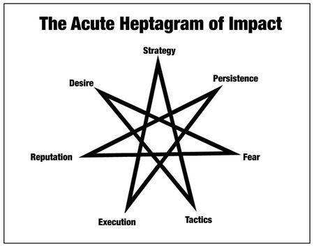 The Acute Heptagram of Impact Seth Godin, typepad.com Not as catchy a title as Maslow's Hier­ar­chy of Needs, but I hope you'll walk through this with me:I can out­line a strat­e­gy for you, but if you don't have the tac­tics in place or you're not skilled enough to exe­cute, it won't mat­ter if t…  These seven ele­ments: Strat­e­gy, Tac­tics, Exe­cu­tion, Rep­u­ta­tion, Per­sis­tence, Desire and Fear, make up the seven points of the acute hep­ta­gram of impact. If your project isn't work­ing, it's almost cer­tain­ly because one or more of these ele­ments aren't right. And in my expe­ri­ence, it's all of them. We gen­er­al­ly pick the eas­i­est and safest one to work on (prob­a­bly tac­tics) with­out tak­ing a deep breath and under­stand­ing where the real prob­lem is.