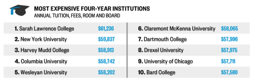 Would you spend $55,000 a year to go to college? A whopping 74 colleges now charge more than $55,000 a year (compared to just 19 last year).  The Daily crunched numbers earlier this year and found that if college prices keep rising at the same average rate, the Class of 2034 could face sticker prices of $81,000 for a four-year education at a public school and $232,000 for four years at a private university.