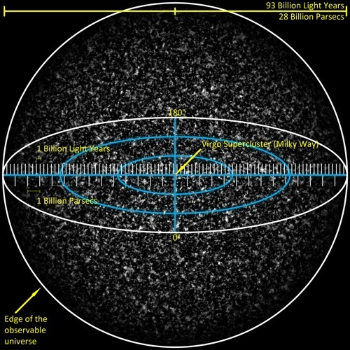 explore-blog:  How large is the observable universe? Also see how large infinity is.  Things that BLOW MY MIND.  I love it.