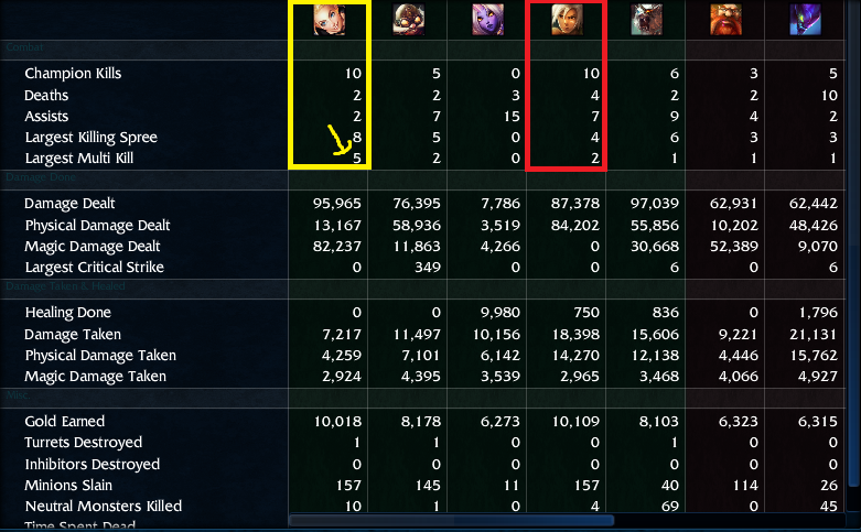 I got a Lux Penta Kill! My first one. AHH THE RUSH!!! And I went 10/2 (: