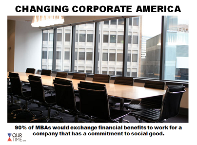 Millennials are changing corporate America for the better, as more young Americans hold companies to higher standards of commitment to social good. Does your company or organization have social responsibility initiatives?  For today's full translation, click here!