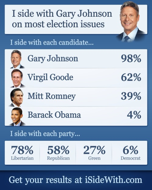 Oh yeah Gary Johnson 2012<3