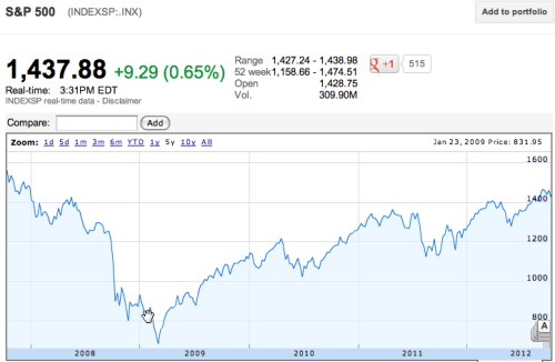 "FUN FACT for the 1% and job creators: The S&P 500 (often considered a proxy for the US economy) is up SEVENTY-THREE percent since Obama took office. 73%. That's a lot. If you invested $100.00 on inauguration day, it'd be worth $173.00 today. If you'd invested a million, you'd be approaching two million. It'd be what anyone, Warren Buffett or Mitt Romney included, would consider an excellent investment. If I were wealthy, I would say something like ""Steady as she goes, Captain"" to whomever was piloting the ship.  The above is a screenshot I took a few minutes ago from Google Finance; it's not from any candidate's website. The little hand shows Inauguration Day, 2009. Feel free to share this with a friend or elderly white man."
