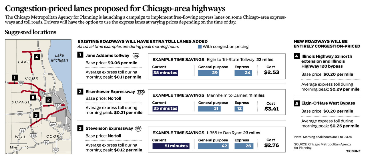 Congestion pricing: How it could work on Chicago roads