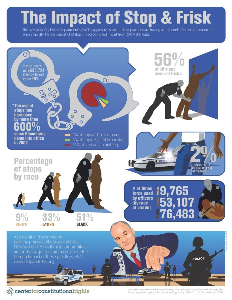 The impact of Stop and Frisk on #NYC