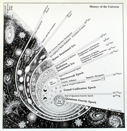 Evolution of the universe via scienceisbeauty (High Res) © Fermilab (Photo Archive)