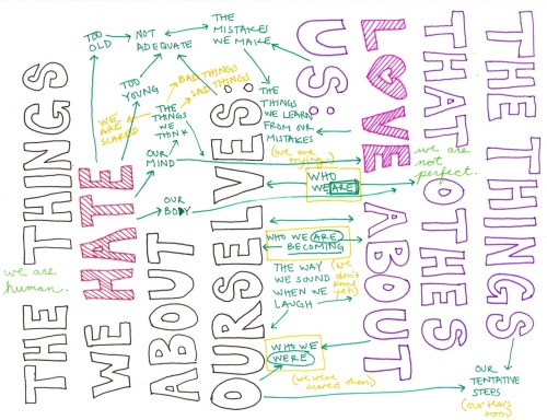 farah:  Perfection thisfoldedmind:  Mind Map #32: [The things we hate about ourselves/The things that others love about us]