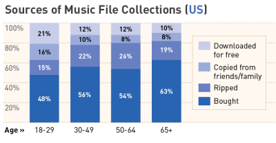 If absolute spending is the metric, then P2P users value music more highly than their non-P2P using, digital-collecting peers, not less. They're better digital consumers. But is also clear that this investment has fallen vis à vis large CD-based collections. (via Where do Music Collections Come From? | Media Piracy | The American Assembly) Great report - MUST READ - on Digital Music