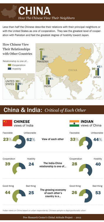 pewresearch:  As China is projecting its power abroad and preparing for a change of leadership at home, the Pew Research Center's Global Attitudes Project asked the Chinese public what it thought of other countries, especially its neighbors.  They also asked people in a number of other countries what they thought of China.  These are some of the findings.    The Chinese seem far more disenchanted with their Indian neighbours than Indians are of the Chinese.