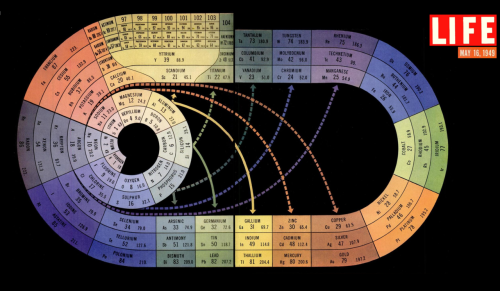These days, I find myself needing to look at a Periodic Table of the Elements fairly often. That's what happens when you're trying to decipher the alphabet soup of chemistry into comprehensible news articles. Anyway, I started looking around for a beautiful Periodic Table to hang on my office wall and I came upon this gorgeous spiral version from a 1949 Life Magazine special on the atom. (Click to see it bigger). The description from the magazine follows:  The irregular spiral above is a systematic arrangement of the 92 natural elements, the four new elements so far created by man and eight more elements which it is theoretically possible to create… It is on the basis of this number [of electrons] that the elements are arranged in sequence: after hydrogen, with  its single electron, come helium with two, lithium with three, beryllium with four and so on around the spiral… The table is so organised that elements whose chemistry is almost identical are grouped together in blocks or connected by solid arrows (all the inert gases – helium, neon, etc. – fall in the single gray block at the left).  I especially love the muted colors. They remind me of old animations; I half expect that narrator from the 1950s Goofy cartoons to start telling me about the noble gases or something.