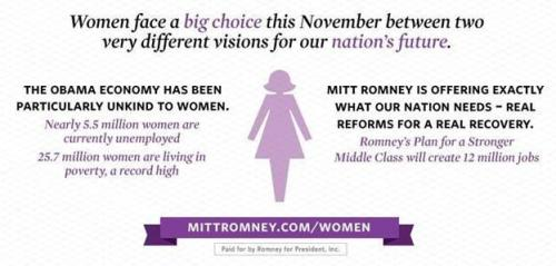 mittromney:  President Obama's policies aren't working for women. We need a president who will make sure all women have the opportunity for a bright and prosperous future http://mi.tt/T0waZb  I'll just leave this here…