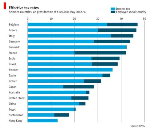 Effective Tax Rates Around The World - Business Insider