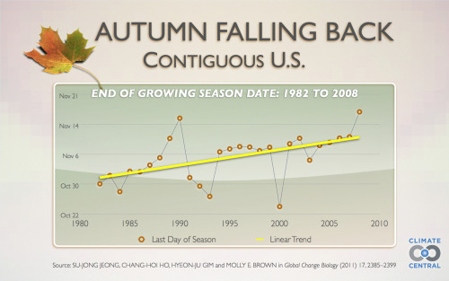 saveplanetearth:  Throughout the U.S., the Onset of Autumn Is Falling Back: leaves now staying on trees about 10 days longer than they did in the early 1980s @ Climate Central  except when you're suffering through a drought :(