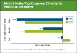 (via The middle class isn't losing more jobs than usual. But it is losing more money.)