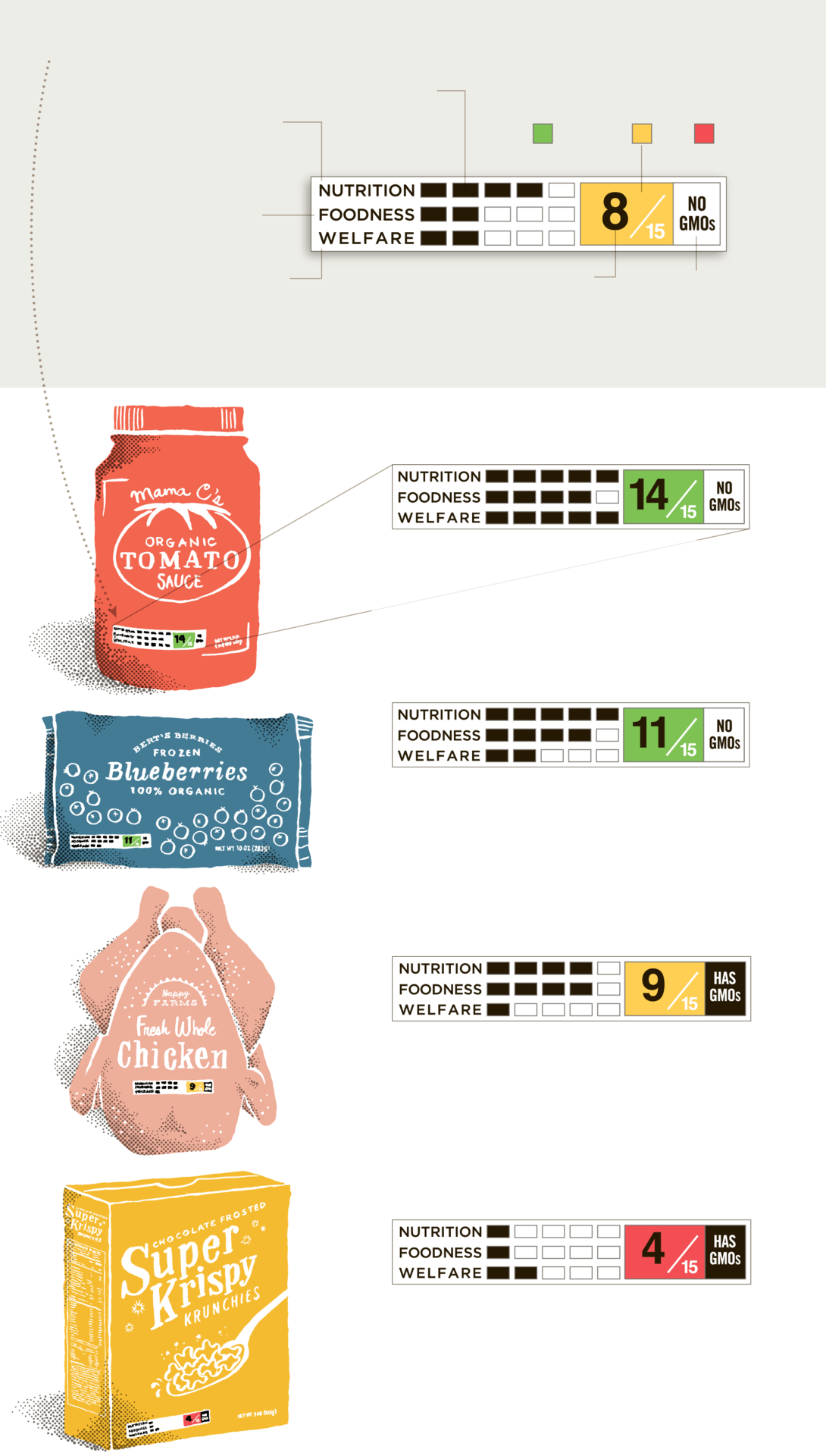 (via The Proposed Nutrition Label: A Quick Read, Out Front - Graphic - NYTimes.com)