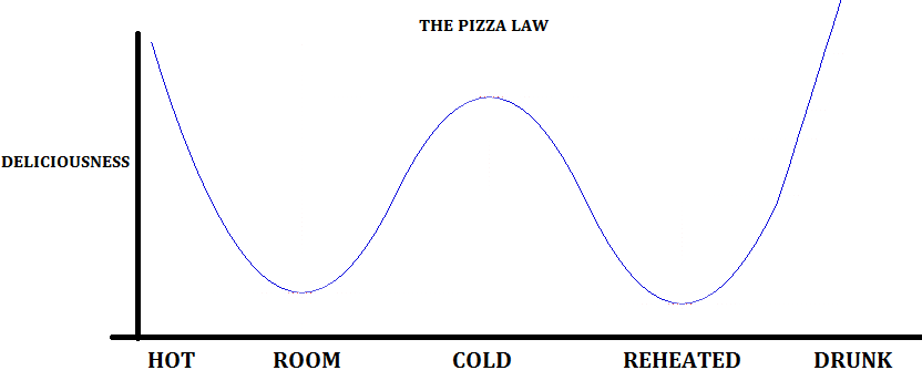 The Pizza Law
