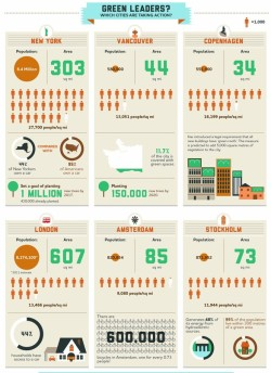 futuresagency:  greenfuturist:  (via An Infographic Breakdown Of The World's Greenest Cities | Co.Exist: World changing ideas and innovation) Gerd adds: great resource and nice graphs!!