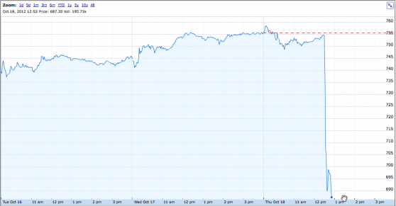 (via OOPS: Google earnings release published early; stock down 10%, with trading halted | VentureBeat)