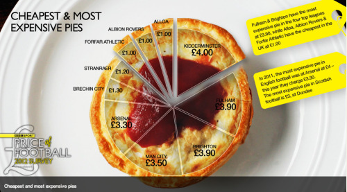 ilovecharts:  Price of Football Pies