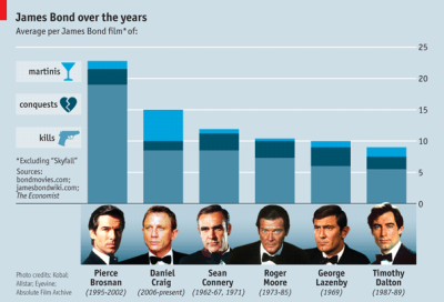 James Bond's Performance Analysis from 1962-2012.