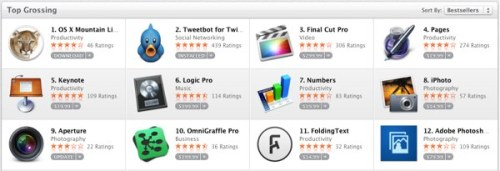 Tweetbot for Mac hits number two on the US Mac App Store Tapbots finally launched Tweetbot for Mac on the Mac App Store around midnight last night Jakarta time. Sold for $20, the app is arguably rather expensive for a Twitter app since it costs the same as OS X Mountain Lion itself, but considering how elaborate, detailed, complete, and well polished it is as a Twitter client, it's probably well worth the price for those looking for the best Twitter app on the OS X platform. Tapbots knew that asking $20 for a Twitter app would be seen as ridiculous by many people so it preempted the questions and complaints about the price by publishing a blog post explaining the entire deal. Essentially the team lay the blame on Twitter for limiting the number of accounts that a third party app can use in its entire installed base. Tapbots even had to ask Twitter users who are using the beta release of the app to revoke permission so other people can download and use the app. $20 may be very steep for a Twitter app but it seems necessary to deter those who would only use the app casually which means the app will go to those who are super enthusiastic about using Tweetbot for Mac for their Twitter experience. Macstories has a glowing review of the app. Fortunately for Tapbots, this strategy seems to work rather well. There had been enough buyers in the last 14 hours or so to push the app to number two in the top grossing apps in the US Mac App Store, second only to Mountain Lion itself. Out of the top ten apps, eight are from Apple and sitting at number 10 is Omnigraffle Pro which sells for $200. What does being number two on the top grossing list mean? It means Tweetbot for Mac has made more money than Apple's latest versions of Final Cut Pro, Pages, Keynote, Numbers, Logic Pro, iPhoto, and Aperture.