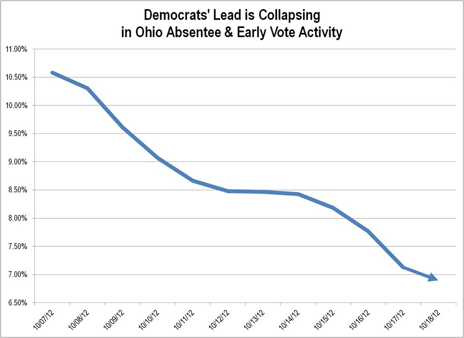 rncresearch:  Democrats Early Vote Lead Collapsing The Obama campaign sent out a panicked memo this morning trying to spin the Ohio early vote for a simple reason - for 12 straight days Republicans have outpaced Democrats in early voting and absentee ballots. Their 20 point advantage in 2008 is now less than 7 and shrinking. Read more:CNN: Republicans Point To Early Vote Gains In Ohio  Man, I bet you guys totally regret trying to stop early voting now (except for Republicans), huh?